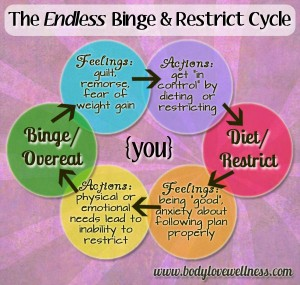 Binge-Restrict Cycle