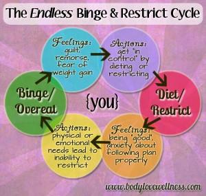 Binge-Restrict Cycle